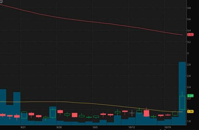 top penny stocks to watch Canaan Inc. (CAN stock chart)