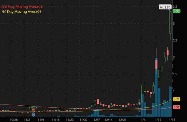 tech penny stocks to buy now TransEnterix Inc. TRXC stock chart