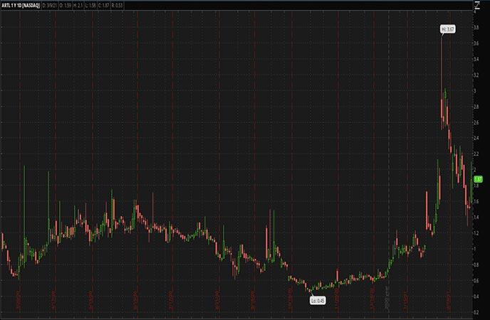 Biotech Penny Stocks to Watch Artelo Biosciences Inc ARTL Stock