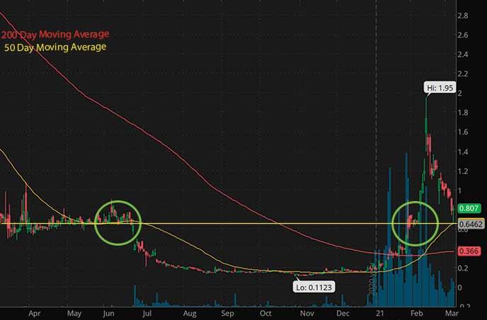 penny stocks to buy on Webull Castor Maritime CTRM stock chart