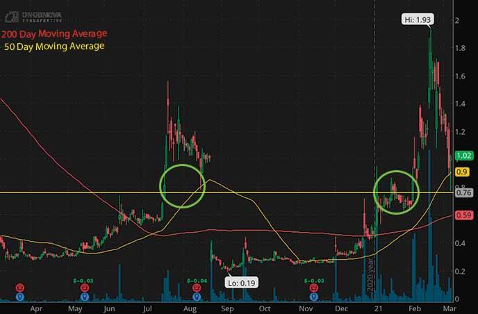 penny stocks to buy on Webull Onconova Therapeutics ONTX stock chart