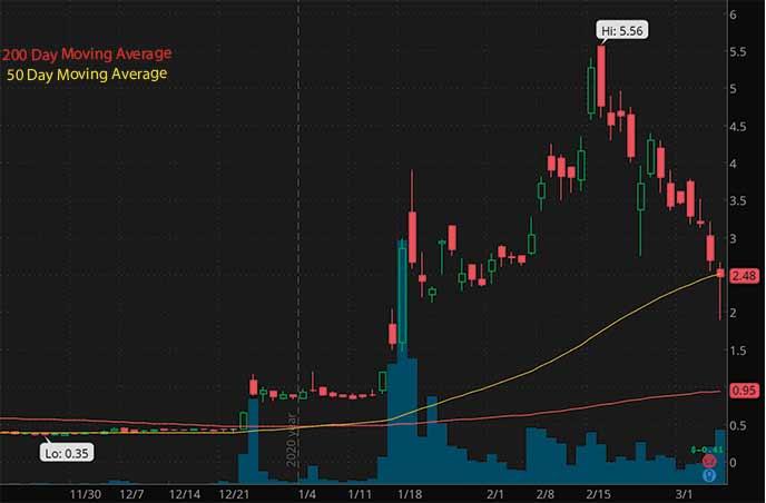 penny stocks to buy on Webull Senseonics Holdings SENS stock chart