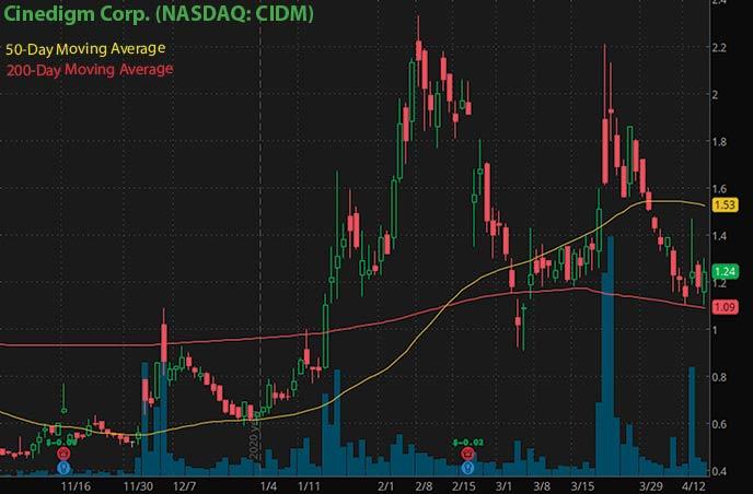 Meilleures actions penny à acheter actuellement Cinedigm Corp. Graphique d'action CIDM