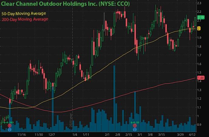 meilleures actions penny à acheter en ce moment Graphique d'action de Clear Channel Outdoor Holdings Inc. CCO