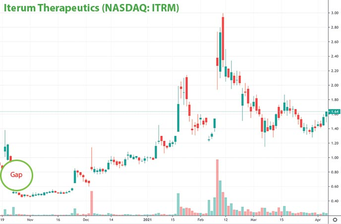 best penny stocks to watch for April Iterum Therapeutics ITRM stock chart