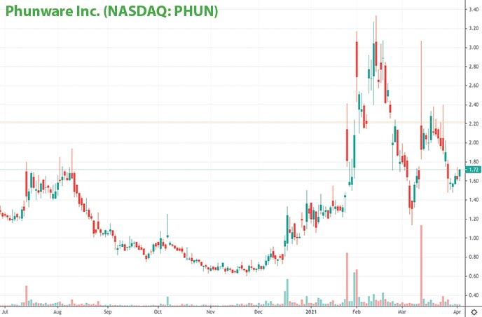 hot penny stocks to watch Phunware Inc. PHUN stock chart