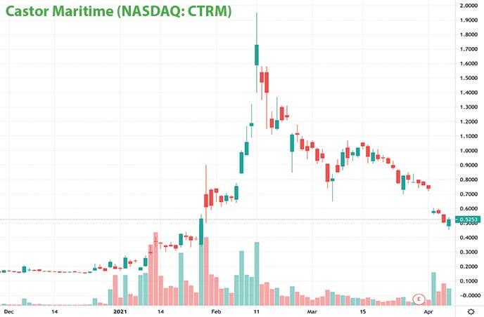 penny stocks on robinhood to buy under $1 Castor Maritime CTRM stock chart