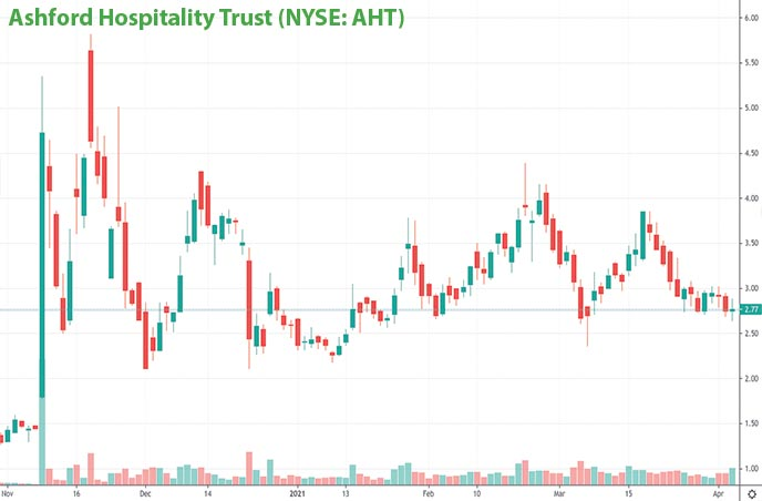 reopening penny stocks to watch right now Ashford Hospitality Trust AHT stock chart