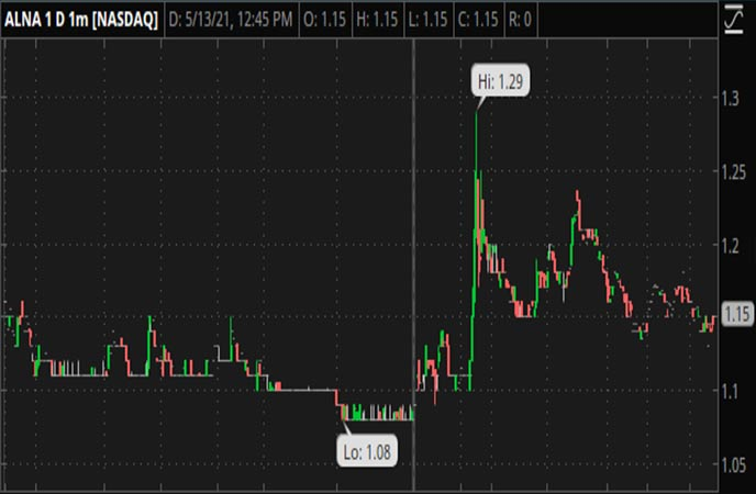 Penny_Stocks_to_Watch_Allena_Pharmaceuticals_Inc_ALNA_Stock_Chart