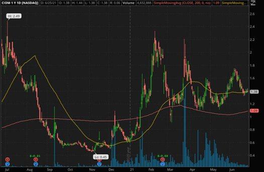 Penny_Stocks_to_Watch_Cinedigm Corp. (CIDM Stock Chart)