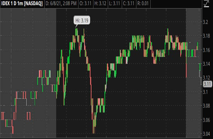 Penny_Stocks_to_Watch_Ideanomics_Inc._(IDEX_Stock_Chart)