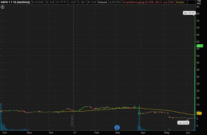 Penny_Stocks_to_Watch_Orphazyme ADR (ORPH Stock Chart)