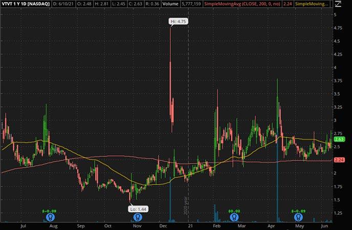 Penny_Stocks_to_Watch_vTv Therapeutics Inc. (VTVT Stock Chart)