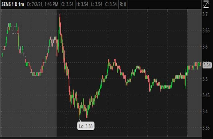 Penny_Stocks_to_Watch_Senseonics_Holdings_Inc_SENS_Stock_Chart