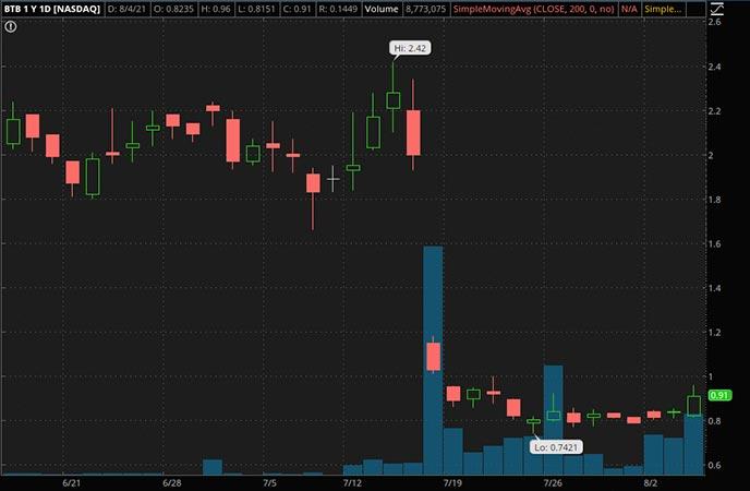 Penny_Stocks_to_Watch_Bit Brother Ltd. (BTB Stock Chart)