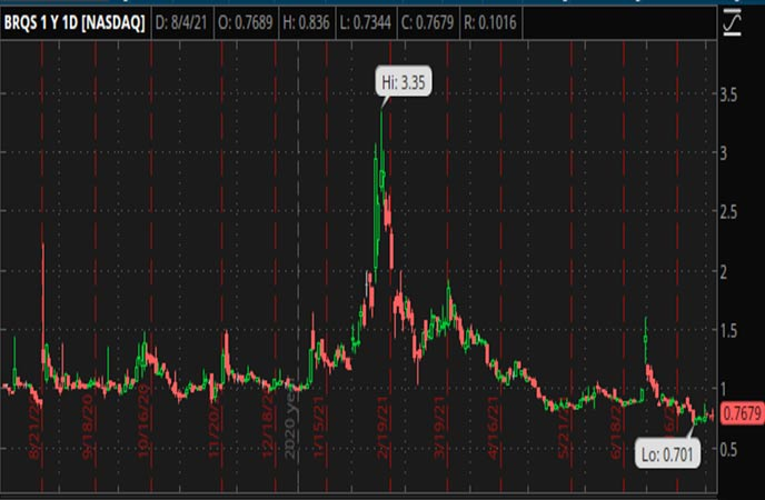 Penny_Stocks_to_Watch_Borqs_Technologies_Inc_BRQS_Stock_Chart