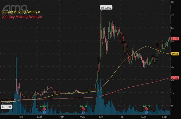 best penny stocks to buy 2021 AMC Entertainment AMC stock chart