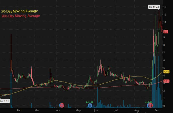 best penny stocks to buy 2021 Vinco Ventures BBIG stock chart