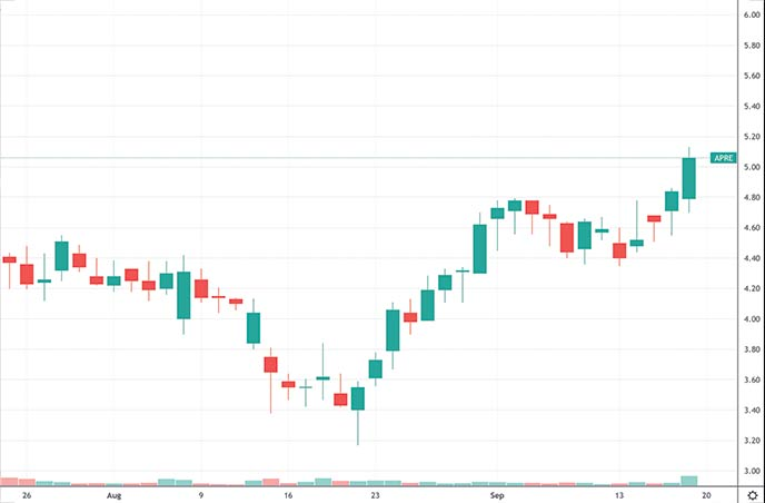 best penny stocks to buy this week Aprea Therapeutics APRE stock chart