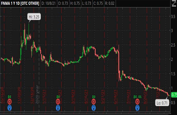 Penny_Stocks_to_Watch_Federal_National_Mortgage_Association_FNMA