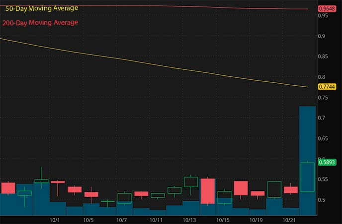 trending penny stocks to buy avoid this week Color Star Technologies CSCW stock chart