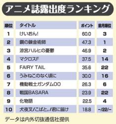O Ranking dos animes na tv japonesa