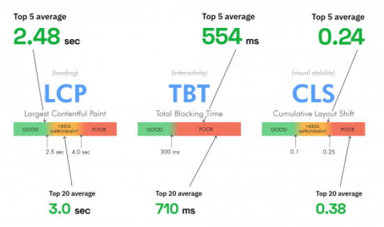 Searchmetrics CWV study: Overview of Top 5 and Top 20 performance averages