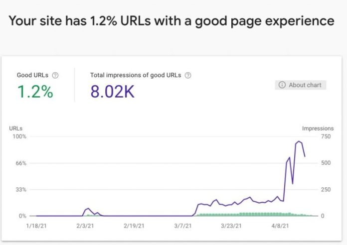 Search Console now includes a Page Experience report. The fresh resource includes backdated data for the last 90 days.