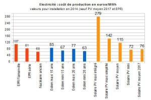 cout_production_electricite