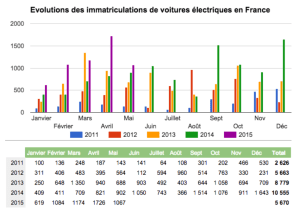 evolution_ventes_voiture_electrique_france