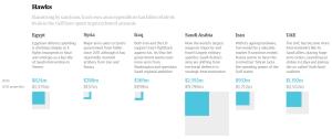 Dépenses militaires 2010-2015 (projection) au sein des principaux pays arabes