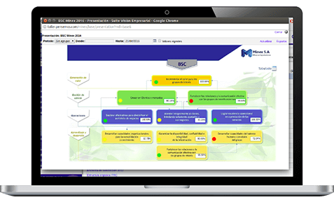 Software Balanced Scorecard - Mapa Estratégico