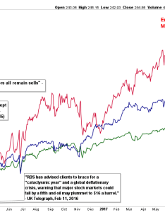 They say  picture is worth thousand words but in investing it so much more having few extreme charts on your wall can be helpful reminder also put these  pensionpartners rh