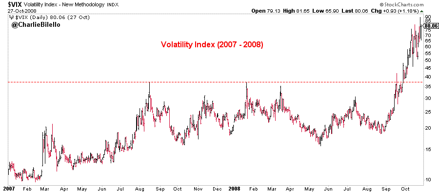 Image of Volatility Index from 2007 to 2008