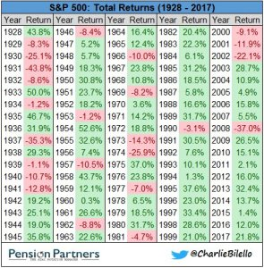S&P 500: total returns of 1928 to 2017 chart36