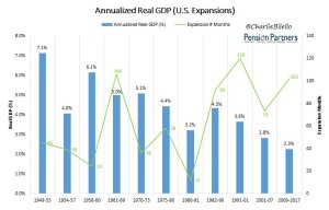Annualized Real GDP graph38