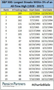 S&P 500: Longest streaks with All time high in 1928 to 2017 chart8