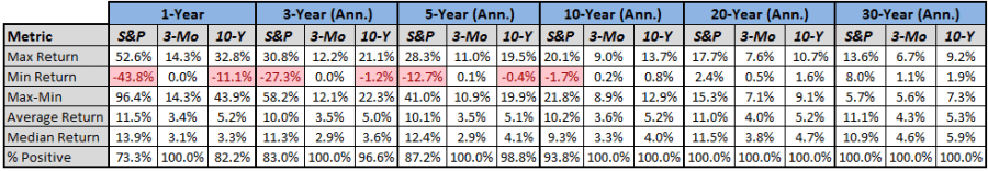 Annualized chart of 30 years of S&P 500