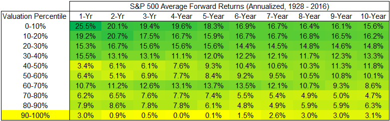 S&P 500 average annualized forward returns from 1928 to 2016 chart