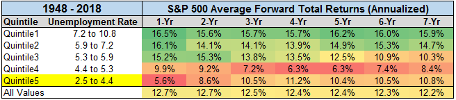 S&P 500 average forward annualized total returns from 1948 to 2018
