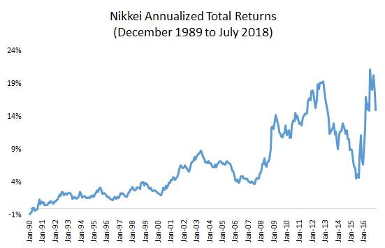 Nikkei annualized total returns from December 1989 till July 2018