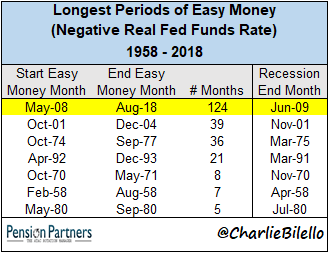 Longest periods of easy money chart from 1958 to 2018