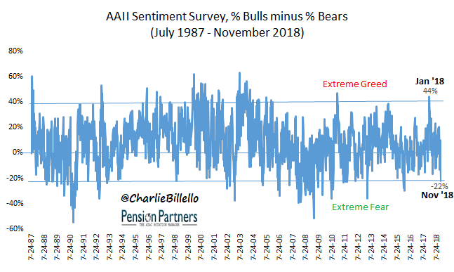 AAII Sentiment Survey from 1987 to 2018 graph1