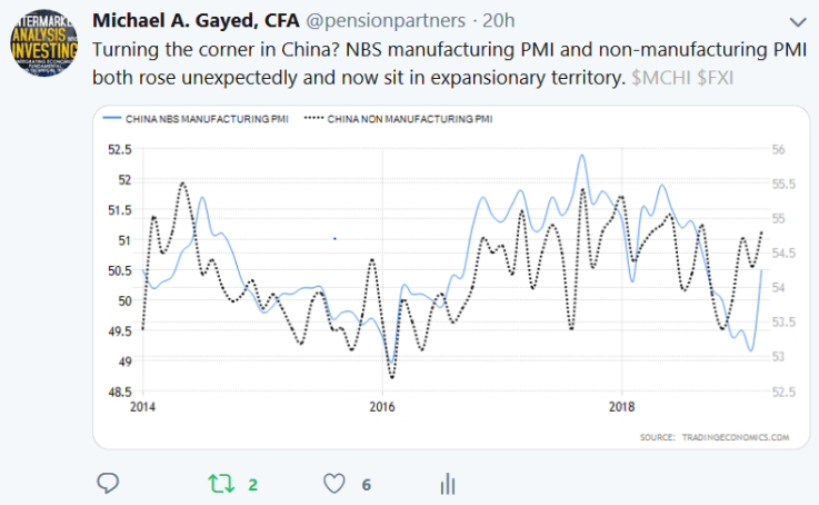 Tweet by Michael A Gayed on NBS manufacturing and non-manufacturing PMI