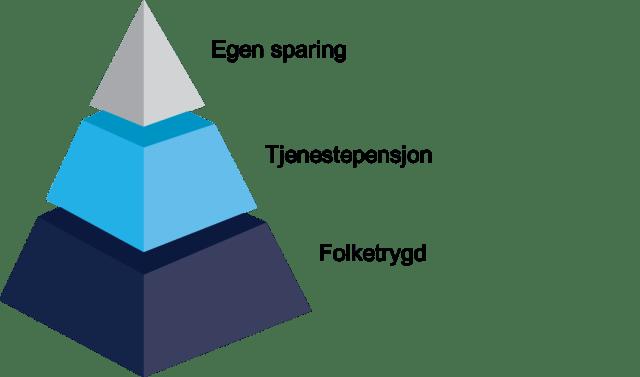 Pensjonspyramiden