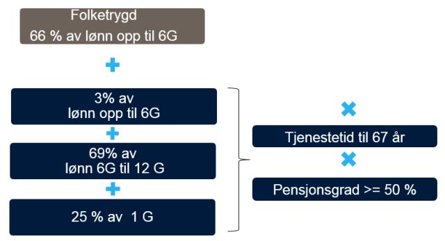 Grafikk som viser hvordan NAV og SPK deler på utbetaling av uførepensjon