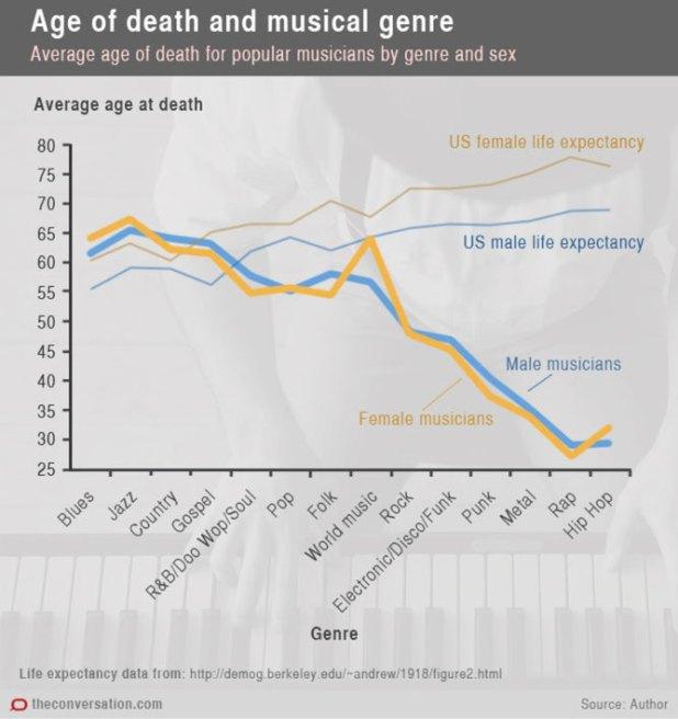 גיל המוות של מוזיקאים