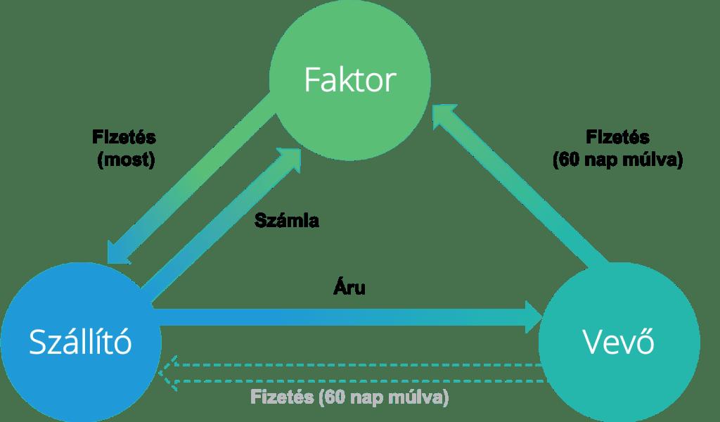 Faktoring folyamat