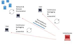 RemoteRecon - Remote Recon And Collection