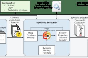 HeapHopper - A Bounded Model Checking Framework For Heap-implementations